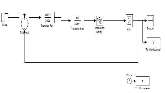 Simulink Diagram using IMC based PID for Heat Exchanger