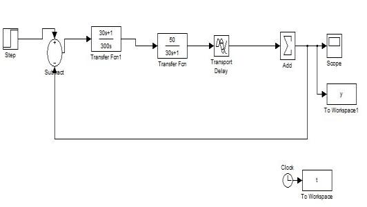 Figures 7 and 8 shows the Simulink diagram when model is