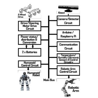(PDF) An Intelligent Rover Design Integrated with Humanoid
