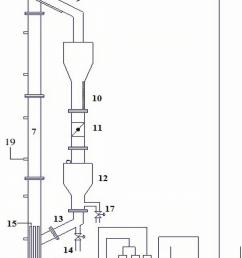schematic diagram of the experimental setup 1 liquid reservoir 2 pump 3 valve 4 flow meter 5 primary liquid inlet 6 auxiliary liquid inlet  [ 850 x 1415 Pixel ]