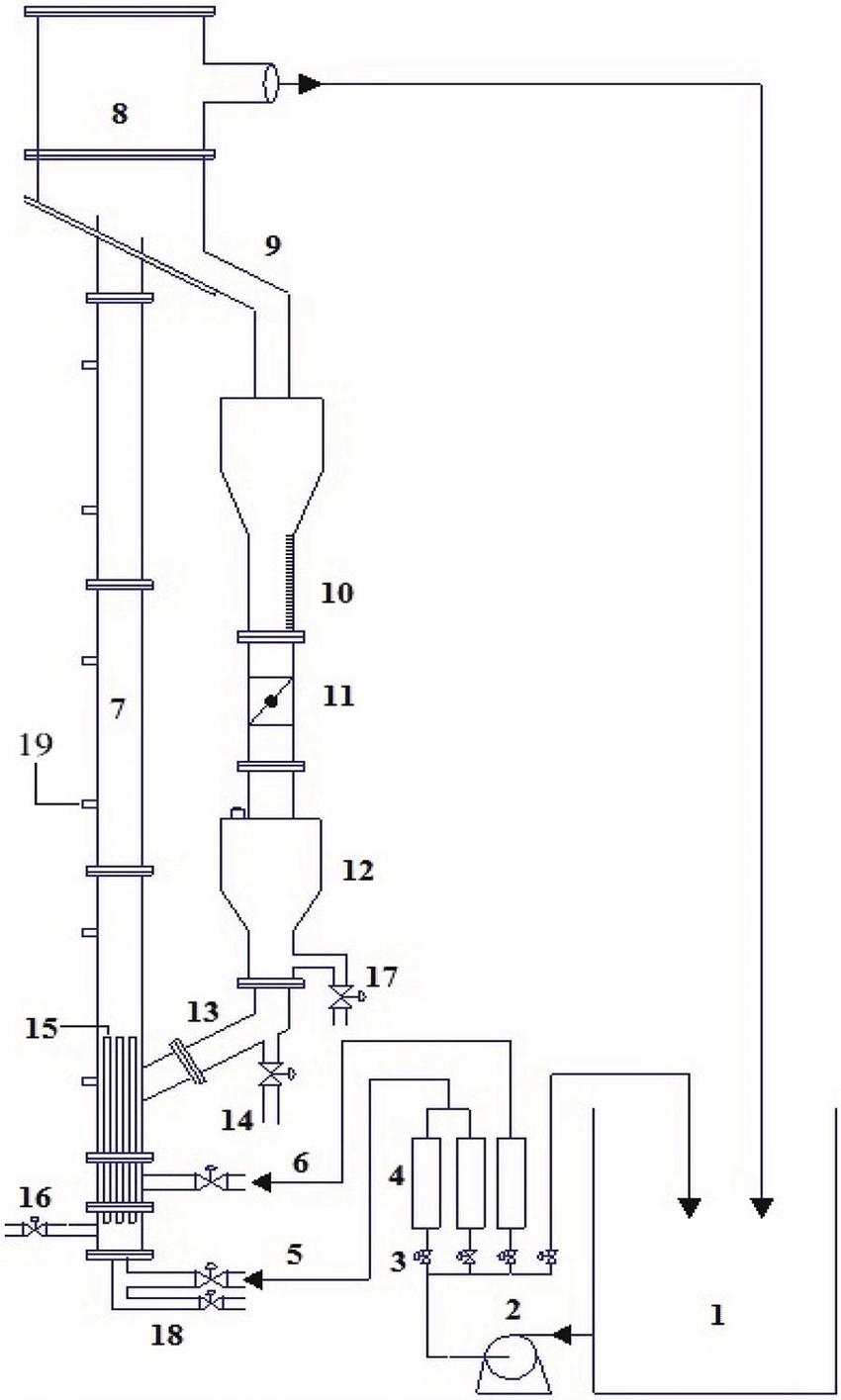 hight resolution of schematic diagram of the experimental setup 1 liquid reservoir 2 pump 3 valve 4 flow meter 5 primary liquid inlet 6 auxiliary liquid inlet