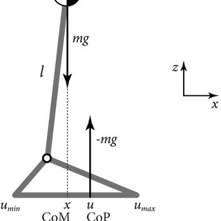 (PDF) A stricter condition for standing balance after