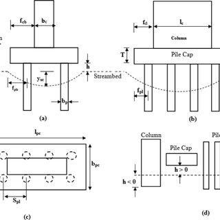 (PDF) Local Scour at Piled Bridge Piers Including an