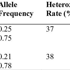 (PDF) Diagnosis of Hemophilia B Carriers, Using Taq I and