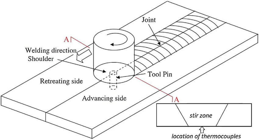 -Schematic showing the location of thermocouples used for