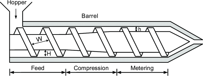 1: A schematic of a typical single-screw extruder