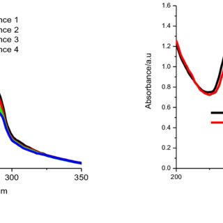 UV-Vis absorption spectrum of (a) Amoxicillin and (b