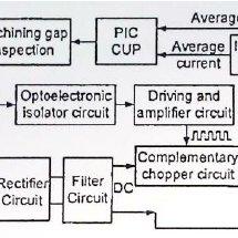 Schematic diagram of micro-ECM sequentially: (a) micro