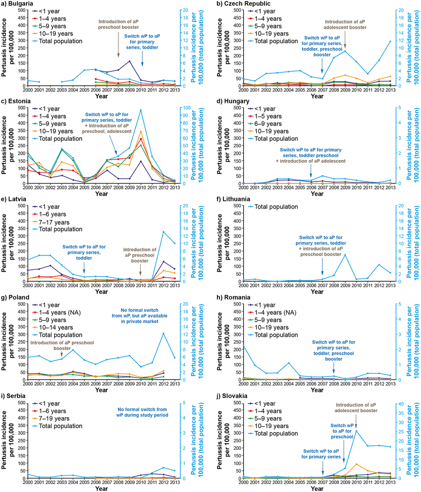 hight resolution of ap acellular pertussis vaccine combined with diphtheria and tetanus toxoids wp whole cell pertussis vaccine combined with diphtheria and tetanus
