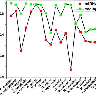 (PDF) miRNA gene counts in chromosomes vary widely in a