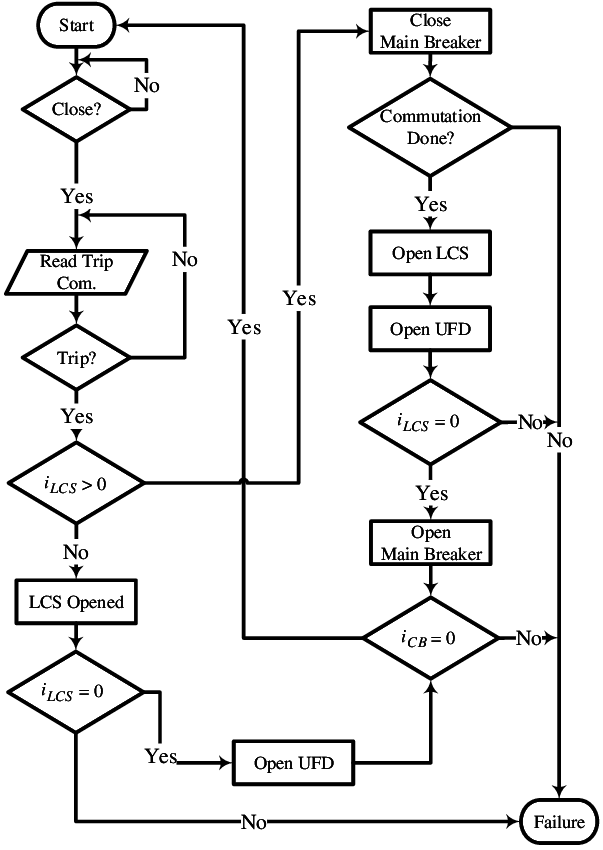 Unidirectional hybrid DC circuit breaker operation logic