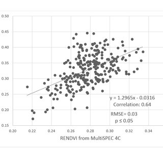 Results of different plot extraction method overlay on a