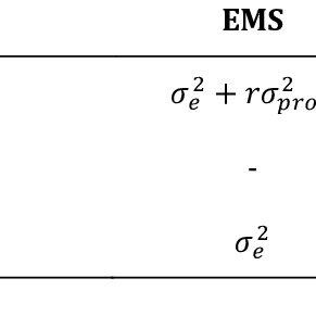 (PDF) Mating designs: helpful tool for quantitative plant