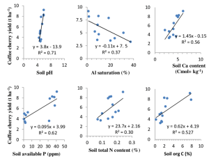 Correlation between coffee cherry yield and soil chemical properties   Download Scientific