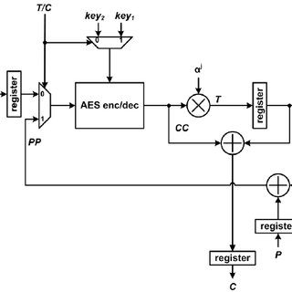 Diagram of XTS-AES block Encryption/Decryption process