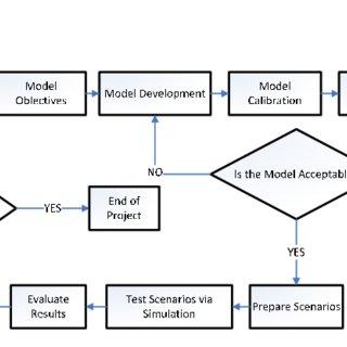 (PDF) Modelling, Simulation Methods for Intelligent
