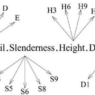 (PDF) Seismic Vulnerability Assessment Form for Free