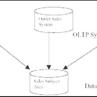 (PDF) DESIGNING A VARIETY OF DATA WAREHOUSE SCHEMAS