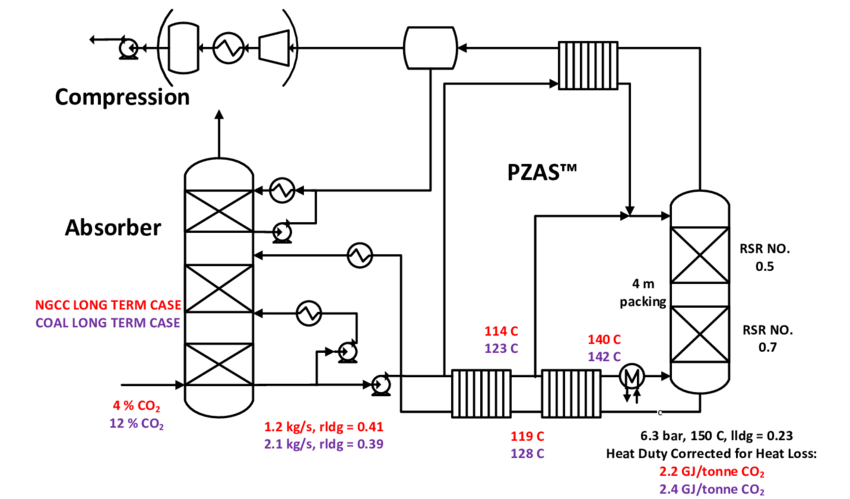 Simplified process flow diagram of the absorber-PZAS ™ at