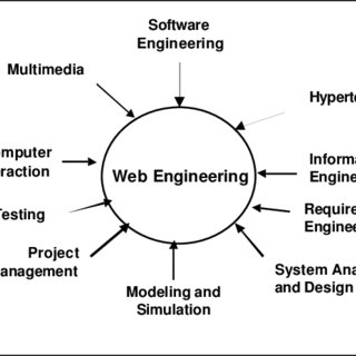 (PDF) Web Engineering: A New Discipline for Development of