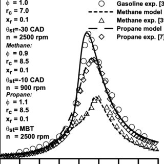 (PDF) Exergetic Analysis of Using the Gaseous Fuels in