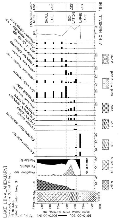 small resolution of diatom diagram of the sediment core from lake liivalahenj rvi
