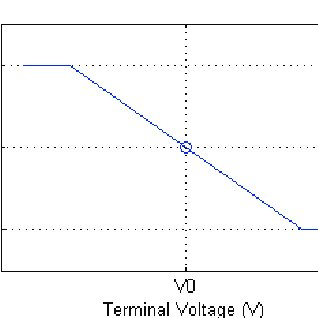 (PDF) Voltage and Frequency Control in Offshore Wind