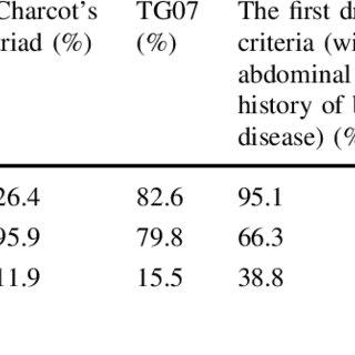 TG13 Severity assessment criteria for acute cholangitis