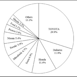 (PDF) Localization Process of Japanese Automobile