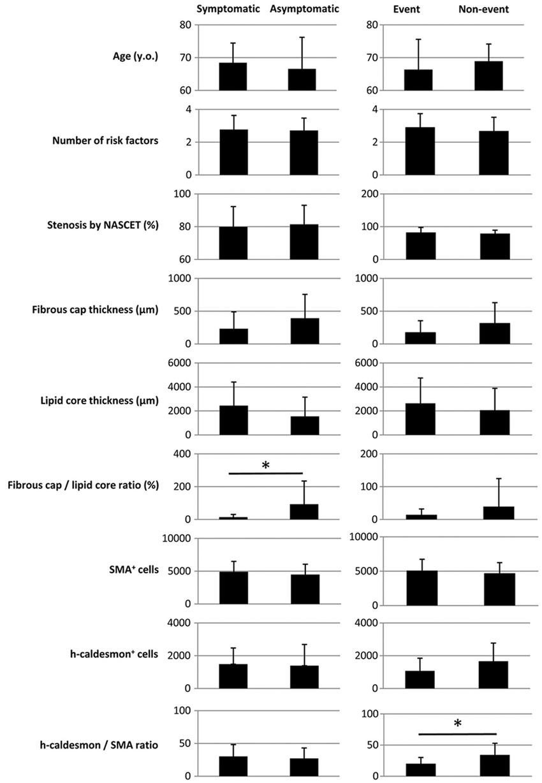 Figure 3. Comparisons of representative data (average