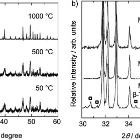 (a) XRD patterns (Cu-Kα) of stoichiometric HAp samples