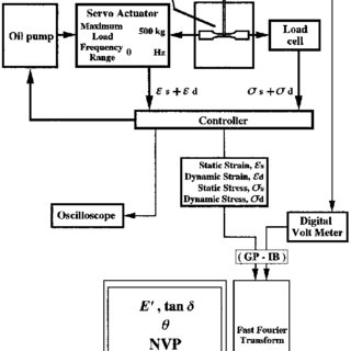 (PDF) Effect of Interfacial Interaction between Glass