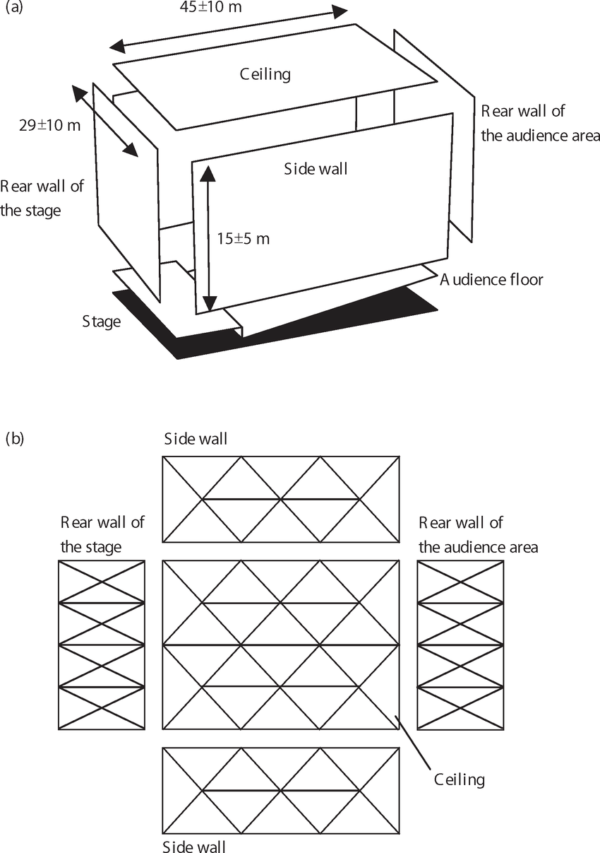 Initial dimension of the theatre used as a basis for Model