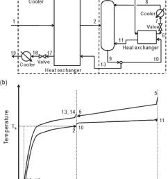 self heat recuperative distillation process a process flow diagram b temperature  [ 850 x 1252 Pixel ]