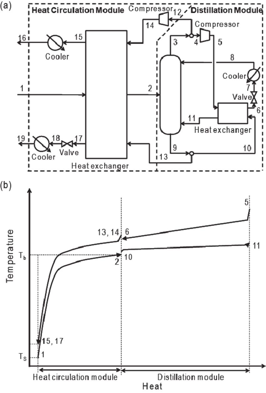 hight resolution of self heat recuperative distillation process a process flow diagram b temperature