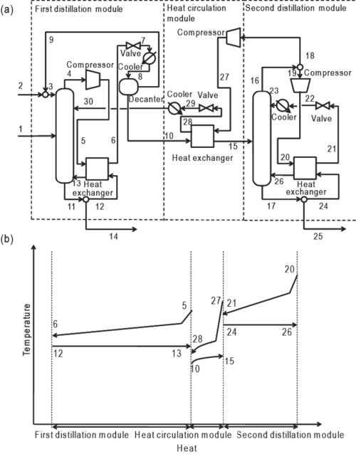 small resolution of self heat recuperative azeotropic distillation process for dehydration a process flow diagram b