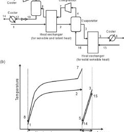 self heat recuperative drying process for dehydration a process flow diagram b  [ 850 x 1085 Pixel ]