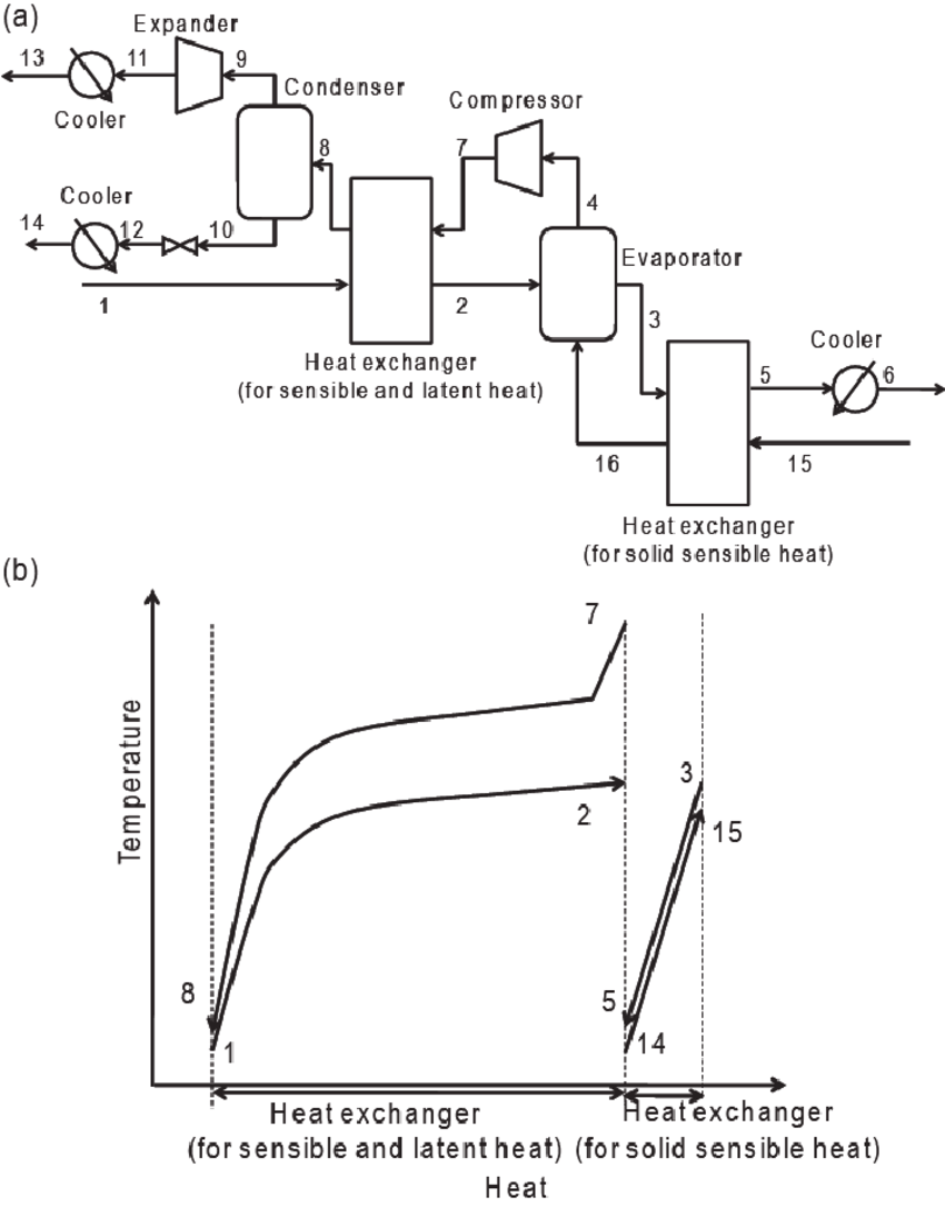 hight resolution of self heat recuperative drying process for dehydration a process flow diagram b