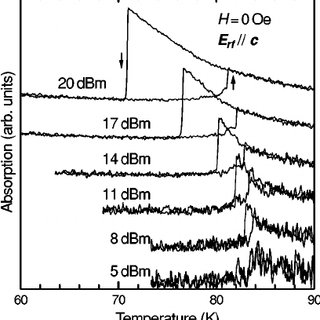 Temperature dependence of the microwave absorption