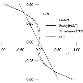 Through thickness distribution of transverse shear stress