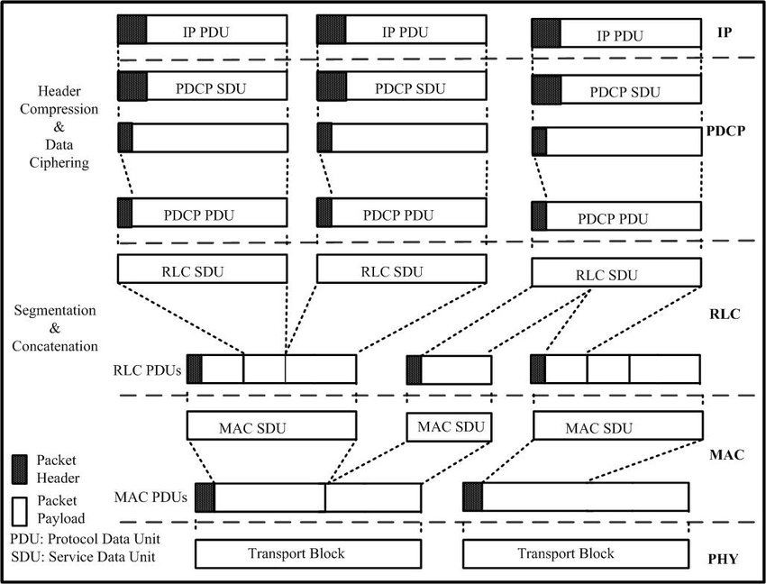 The LTE protocol data flow in uplink direction from IP