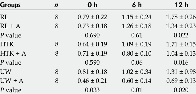 Intergroup comparison of nitric oxide levels in liver