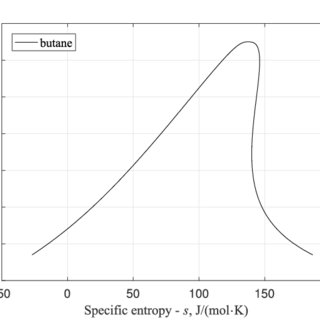 Vapour pressure calculated by REFPROP compared to