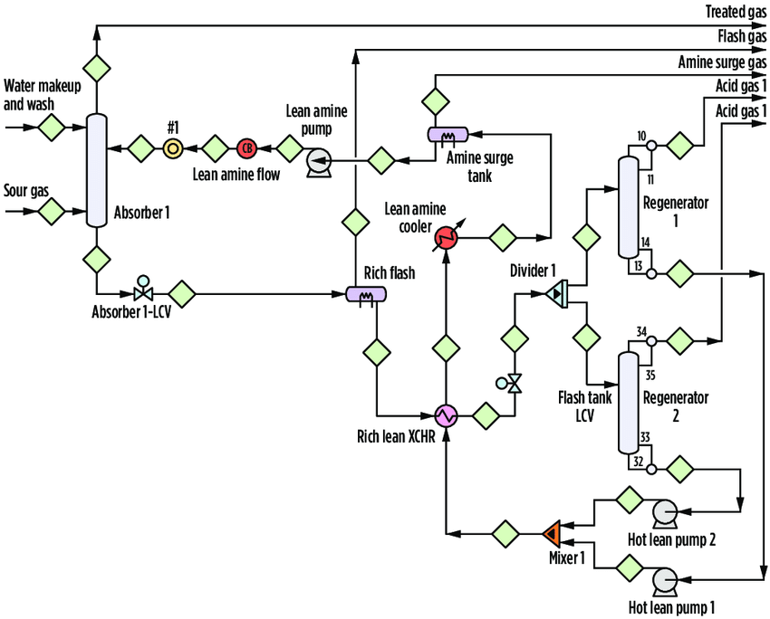 Simplified process flow diagram for the study case LNG CO