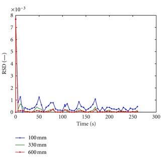 (PDF) Mathematical Development and Comparison of a Hybrid
