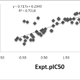 A correlation obtained by glide score for binding