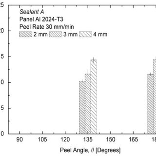 Lap shear fatigue data and curve fits for tensile and