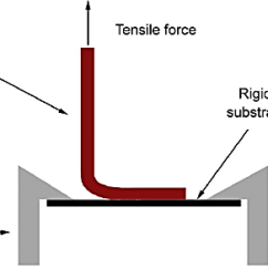 90 Degree Diagram Auto Rod Controls 3700 Wiring Schematic Representation Of The Experimental Set Up Peel Test 12