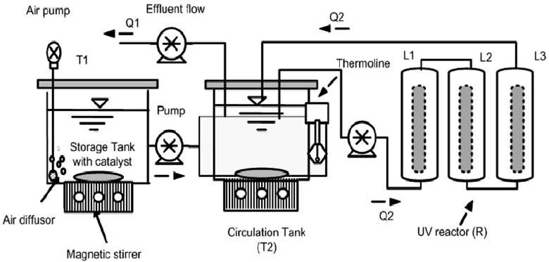 Schematic of the continuous flow photocatalytic reactor