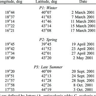 (PDF) A seasonal study of diatom dynamics in the North